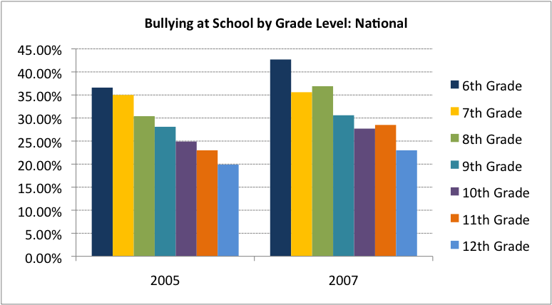 bullying in us schools (reuters health) - the various efforts used to curb bullying in us schools may  be working, a new study suggests.
